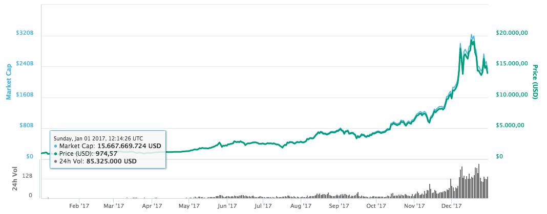 Lær mere om bitcoins og kurser for kryptovaluta